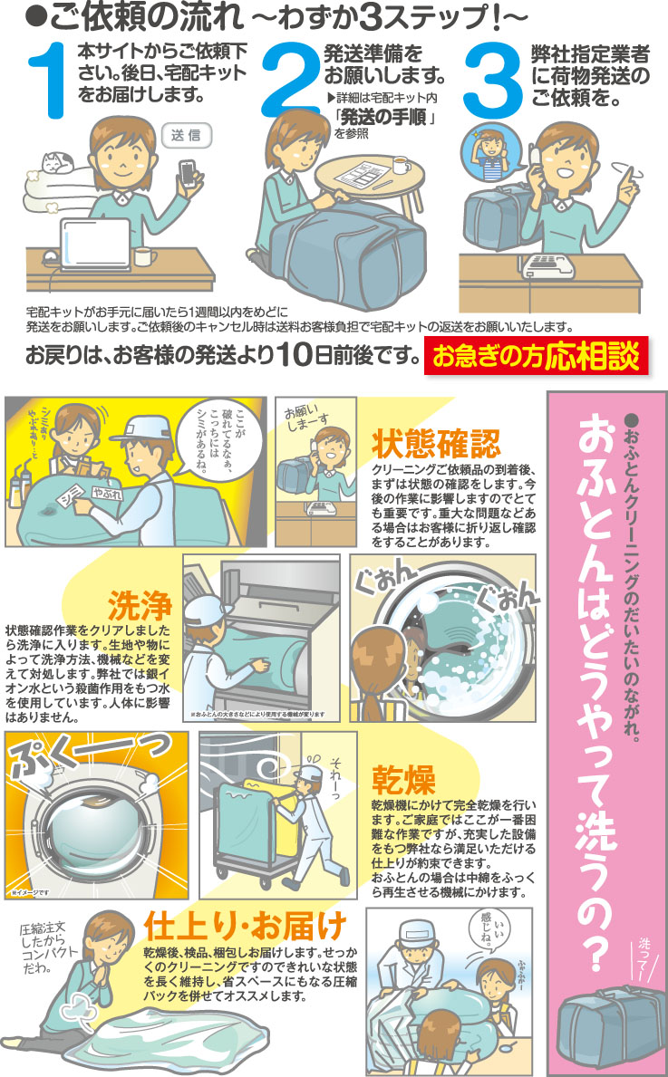 ご依頼の流れ ~わずか3ステップ!~